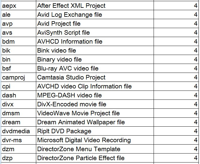 About Video Audio File Formats Video Audio Converter